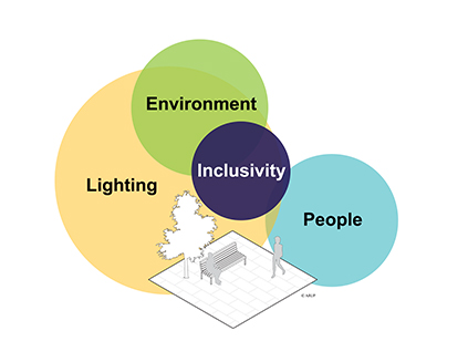 Overlapping coloured circles each word word in the circle. The words are lighting, environment, inclusivity and people. The image also contains a simple graphic of person walking past park bench with a tree nearby