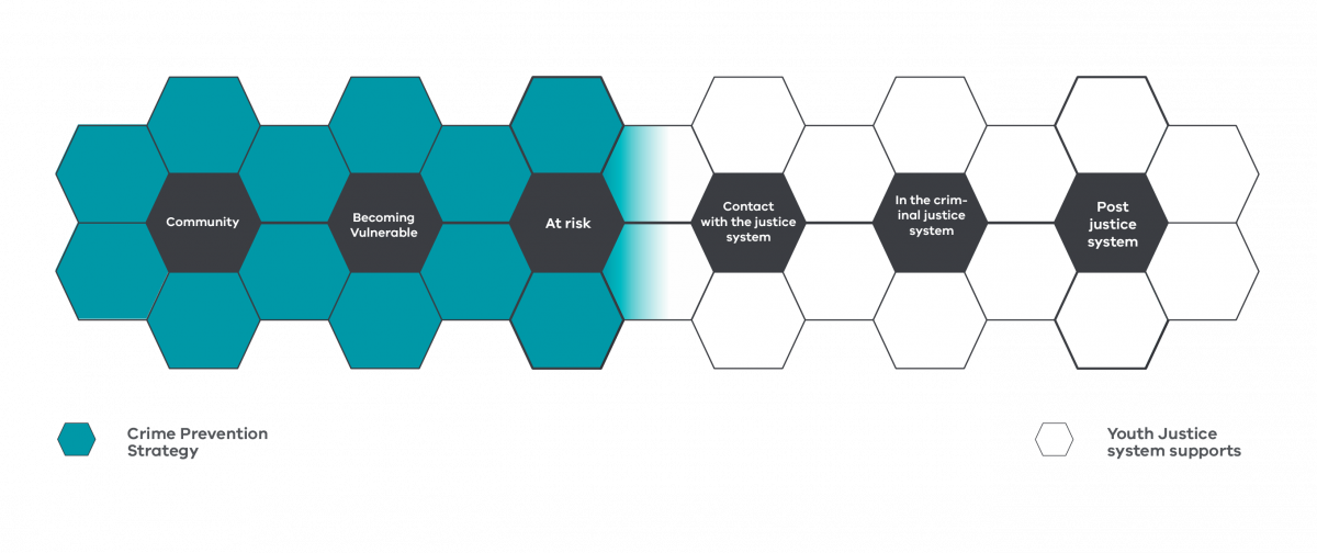 A line of interconnected hexagons showing where the strategy will focus its efforts across a spectrum