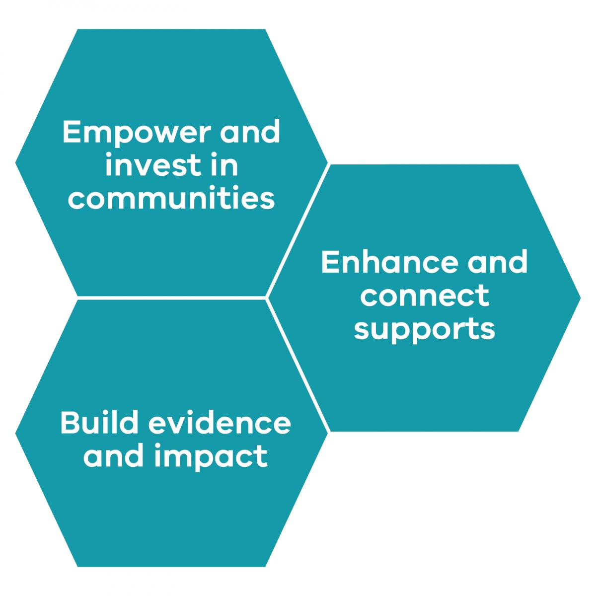 Three teal hexagon shapes with white text reinforcing the bolded text in the paragraph accompanying the graphic