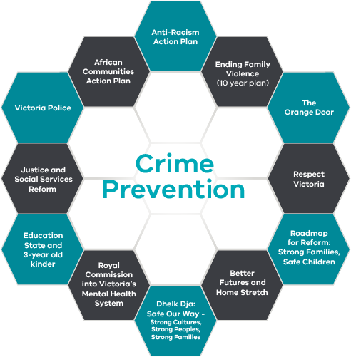 Twelve joined hexagons in a circle shape listing key reforms and stakeholders around the word crime prevention