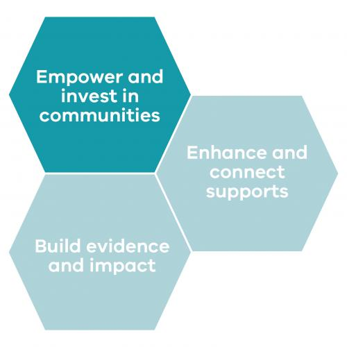 Graphic of three hexagon shapes with key shape displaying text Empower and invest in communities